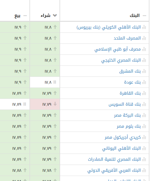 15 1 - بالصور.. تحركات جديدة للدولار منذ قليل خلال تعاملات أول أيام رمضان بالبنوك الرسمية والسوق السوداء