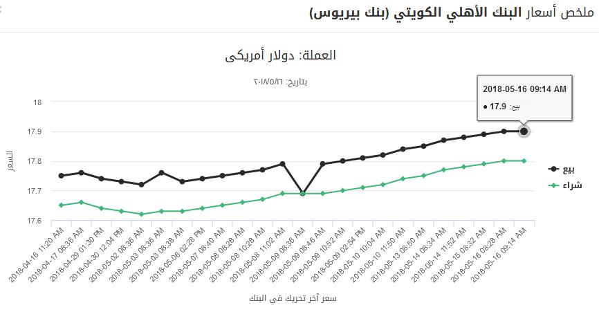 16 - بالصور.. تحركات جديدة للدولار منذ قليل خلال تعاملات أول أيام رمضان بالبنوك الرسمية والسوق السوداء