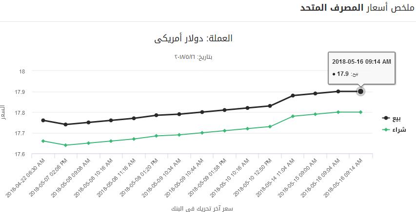 17 - بالصور.. تحركات جديدة للدولار منذ قليل خلال تعاملات أول أيام رمضان بالبنوك الرسمية والسوق السوداء