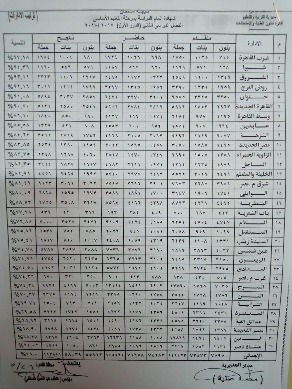 بالاسم ورقم الجلوس .. موعد نتيجة الشهادة الابتدائية والإعدادية محافظة القاهرة 2019 الترم الثاني 2