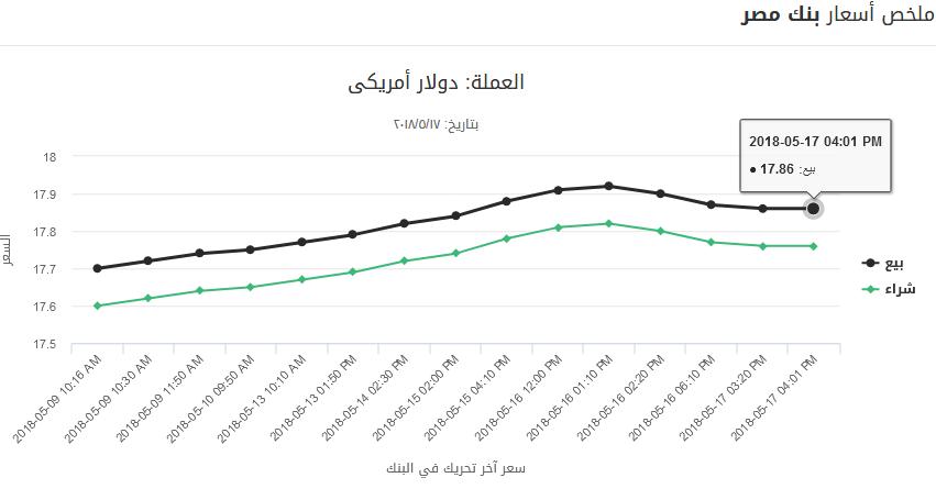 20 1 - بالصور.. تحركات جديدة للدولار منذ قليل خلال تعاملات أول أيام رمضان بالبنوك الرسمية والسوق السوداء