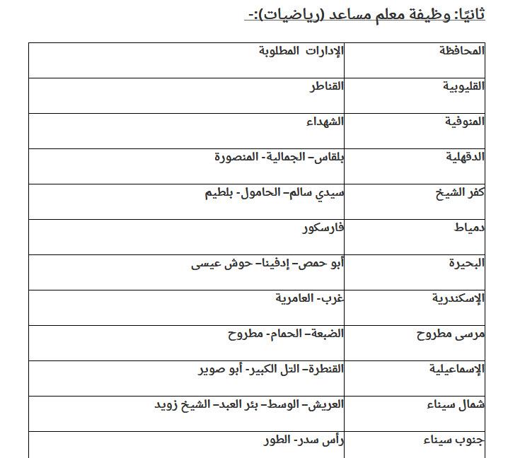 مسابقة جديدة للتعيين بالحكومة ... تعرف على التخصصات والشروط المطلوبة وكيفية التقديم 6