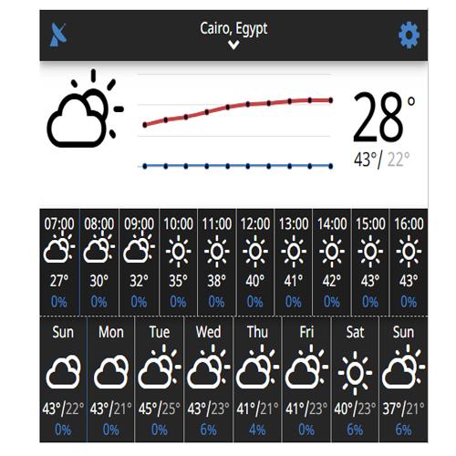 درجة حرارة القاهرة في 7 أيام