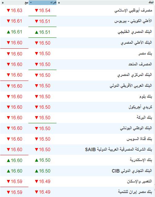أسعار العملات اليوم - أسعار صرف الدولار والعملات الأجنبية في شركات الصرافة والبنوك 27-8-2019 1