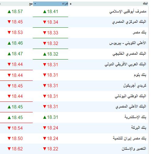 أسعار العملات اليوم - أسعار صرف الدولار والعملات الأجنبية في شركات الصرافة والبنوك 27-8-2019 2