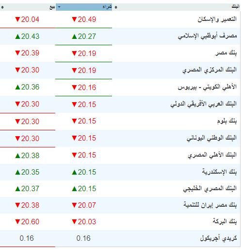 أسعار العملات اليوم - أسعار صرف الدولار والعملات الأجنبية في شركات الصرافة والبنوك 27-8-2019 3