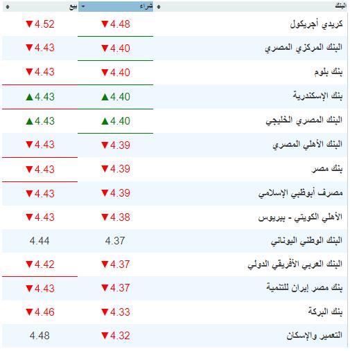 أسعار العملات اليوم - أسعار صرف الدولار والعملات الأجنبية في شركات الصرافة والبنوك 27-8-2019 4