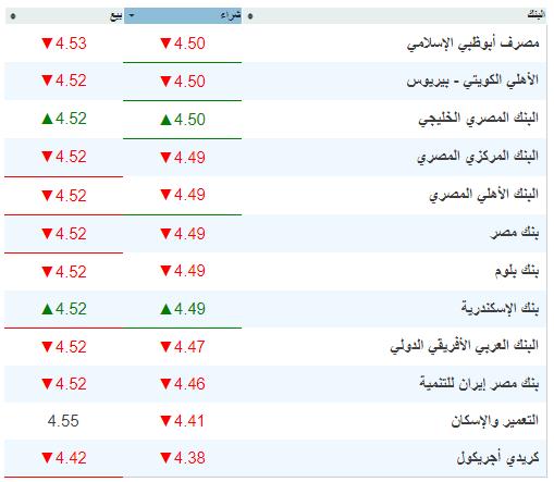 سعر الدرهم الإماراتي في البنوك والسوق السوداء اليوم 27-8-2019 1
