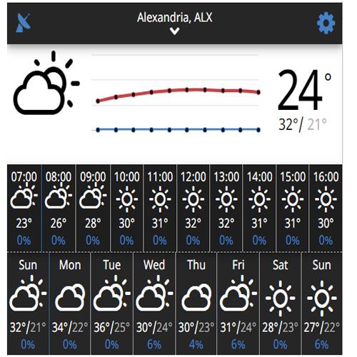 درجة حرارة الاسكندرية في 7 ايام
