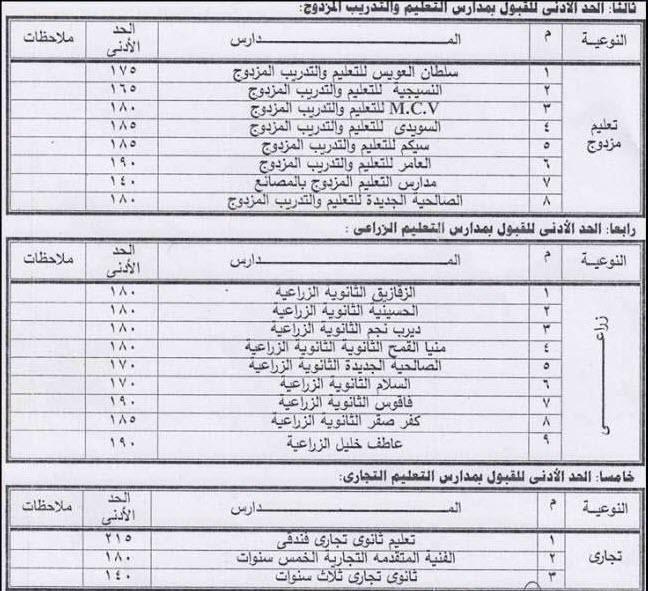 الحد الأدنى للقبول بالثانوي العام والفني تجاري وصناعي وزراعي بمحافظة الشرقية