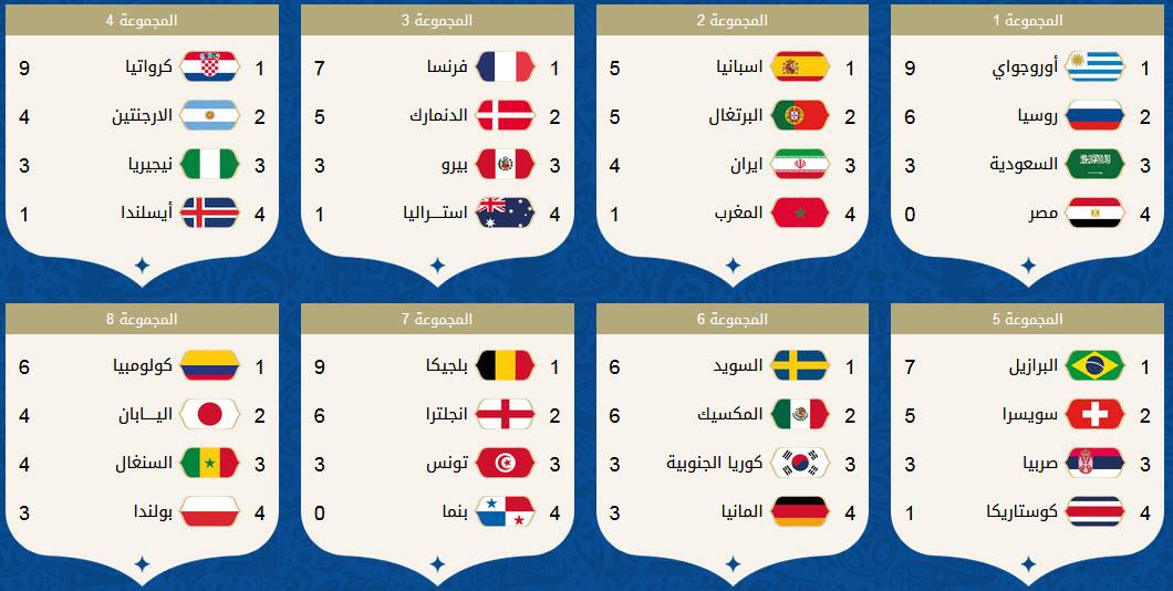 جدول ترتيب المجموعات والمنتخبات التي تأهلت لدور الـ 16 فى مونديال روسيا 2018