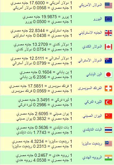 أسعار بيع وشراء الدولار بالإضافي إلي باقي أسعار العملات الأجنبية