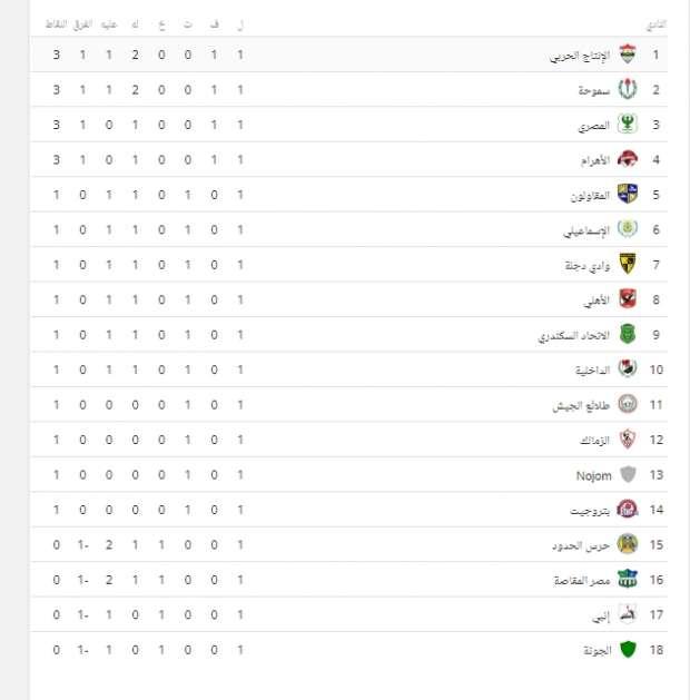 بعد نهاية الجولة الأولى.. تعرف على ترتيب الدوري المصري وسط غياب الأهلي والزمالك عن الصدارة 2