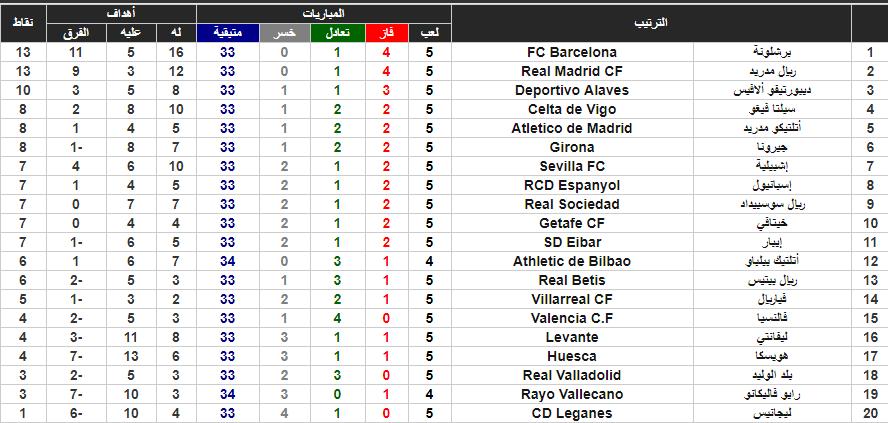 جدول ترتيب الدور الإسباني