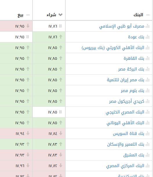 سعر الدولار في بداية تعاملات ثالث أيام عيد الأضحى بالسوق السوداء والبنوك الرسمية 2