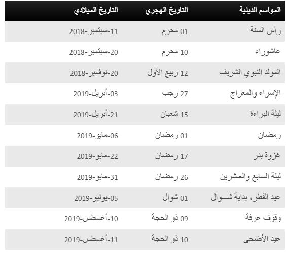 أجازات 2019 الرسمية في مصر.. بيان الإجازات والعطلات الرسمية 2019 -1440بمصر والسعودية 1