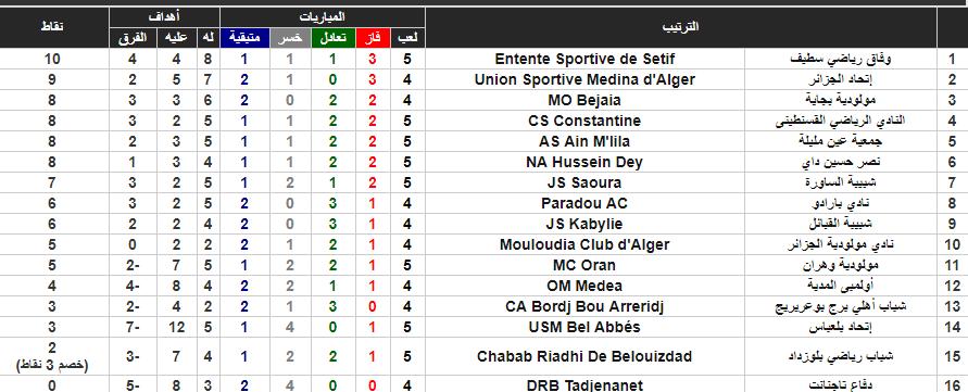 جدول ترتيب الدوري الجزائري