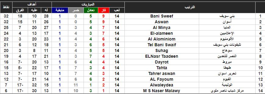 جدول ترتيب الدوري المصري القسم الثاني
