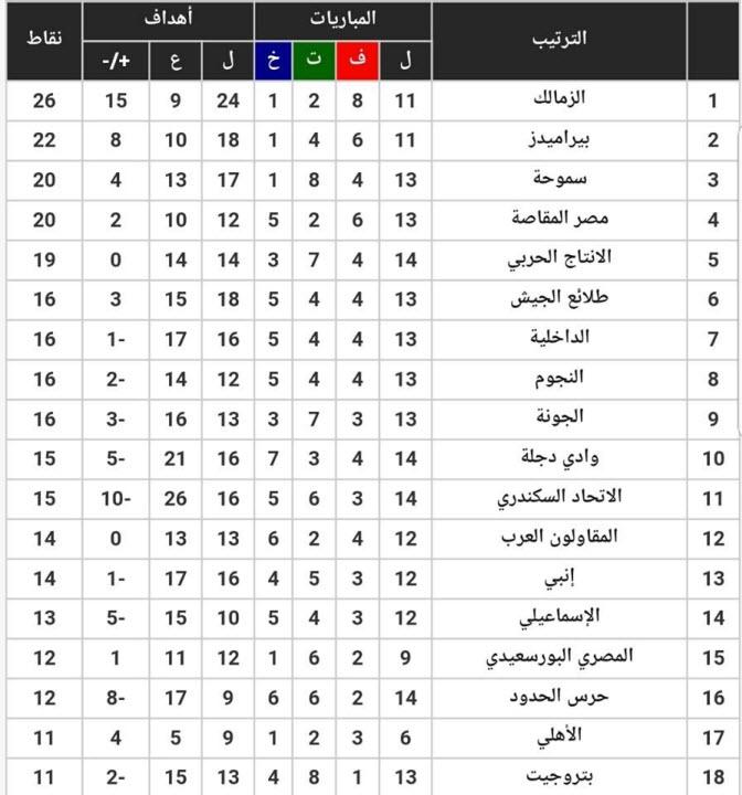 مواعيد مباريات الأسبوع الخامس عشر وجدول ترتيب فرق الدوري المصري 2