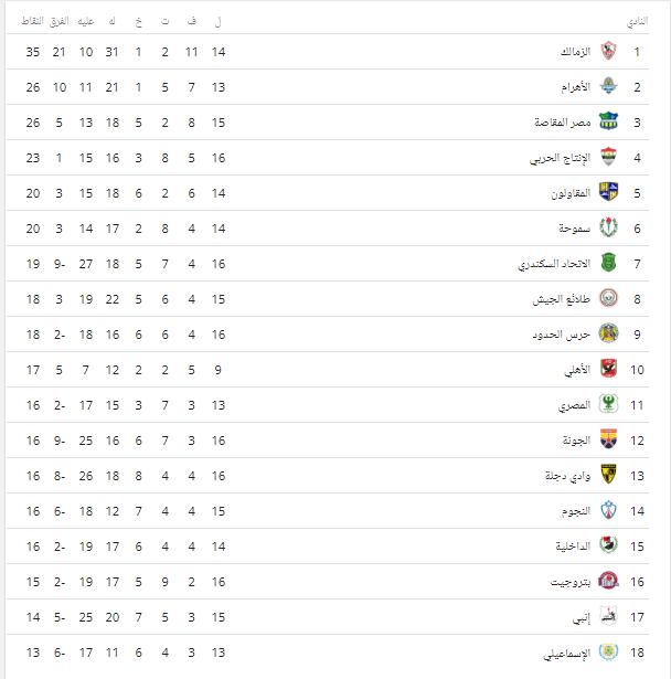 جدول ترتيب فرق الدوري بعد فوز الزمالك على المصري