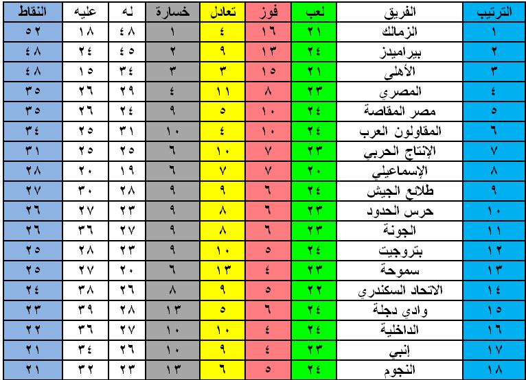 نتائج الأسبوع 24 وجدول ترتيب الدوري المصري