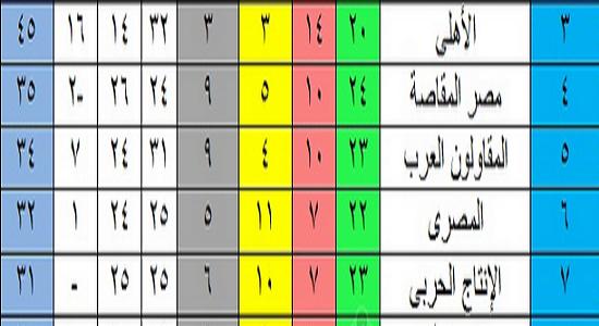 ترتيب جدول الدوري المصري بعد فوز النادي الأهلي اليوم منذ قليل على طلائع الجيش