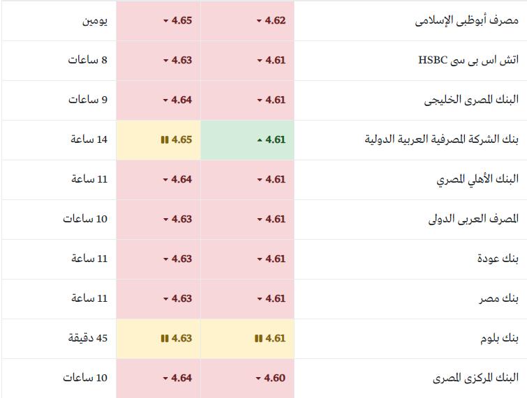أسعار الريال السعودي اليوم الثلاثاء 19 مارس 2019