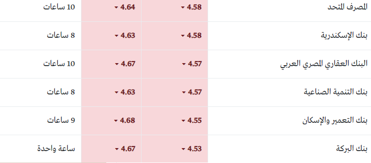 أسعار العملات العربية مقابل الجنية ... الريال السعودي بـ4.16 جنية 1