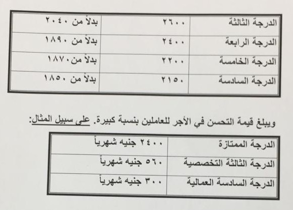 زيادات تصل لـ2400 جنيه وعلاوتين ومنحة رمضان 750 للكثيرين.. الحكومة تُقر أكبر حزمة زيادات للموظفين وأصحاب المعاشات 5