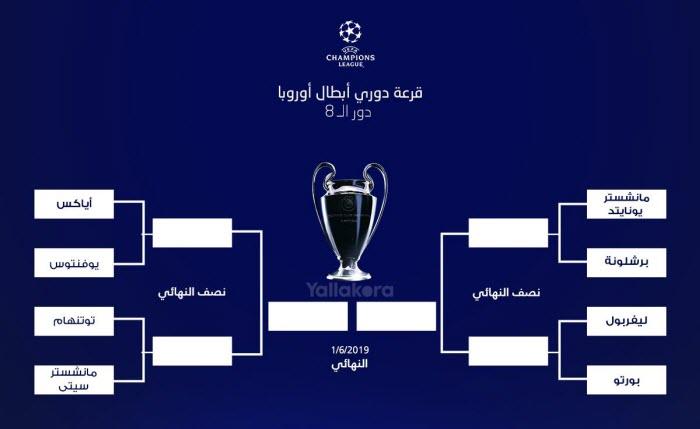 نتيجة قرعة الدورين ربع ونصف النهائي فى دوري أبطال أوروبا 2019