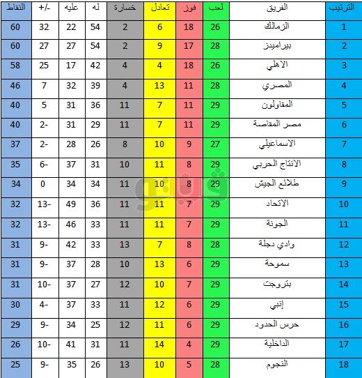 جدول ترتيب الدوري المصري بعد هزيمة الأهلى من بيراميدز 1