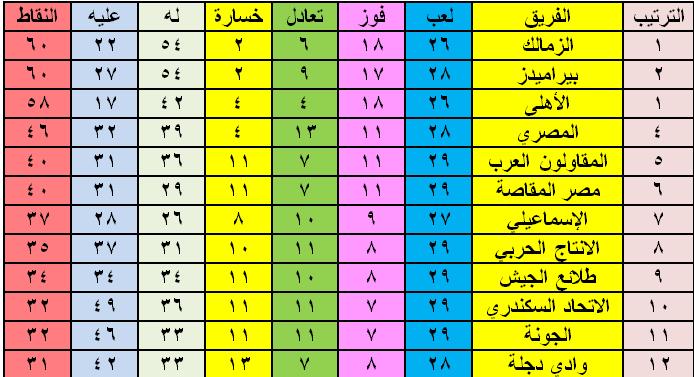 جدول ترتيب الدوري المصري بعد هزيمة الأهلى من بيراميدز
