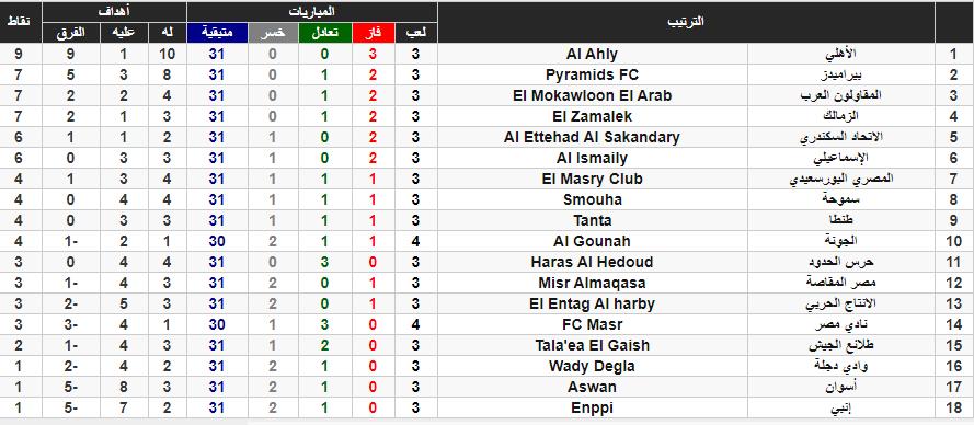 جدول ترتيب الدوري المصري