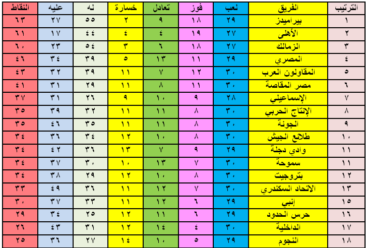 جدول ترتيب الدوري بعد فوز الأهلي على المصري وهزيمة الزمالك
