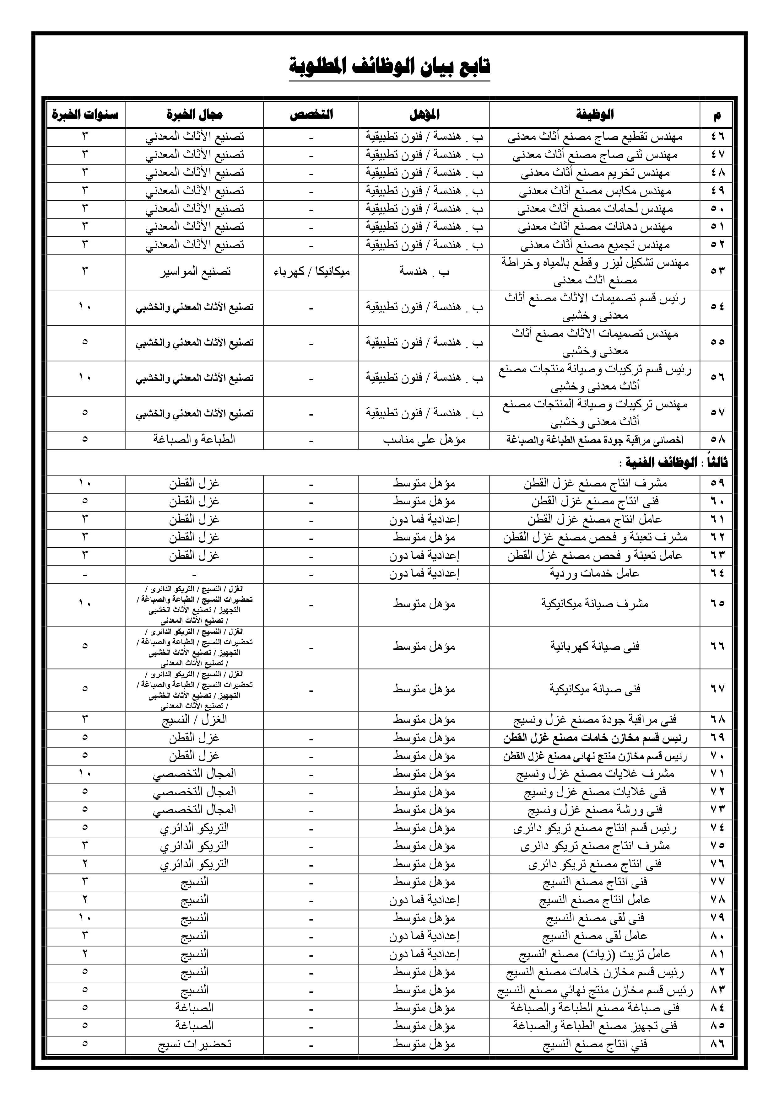 وظائف جهاز مشروعات الخدمة الوطنية 2019 3