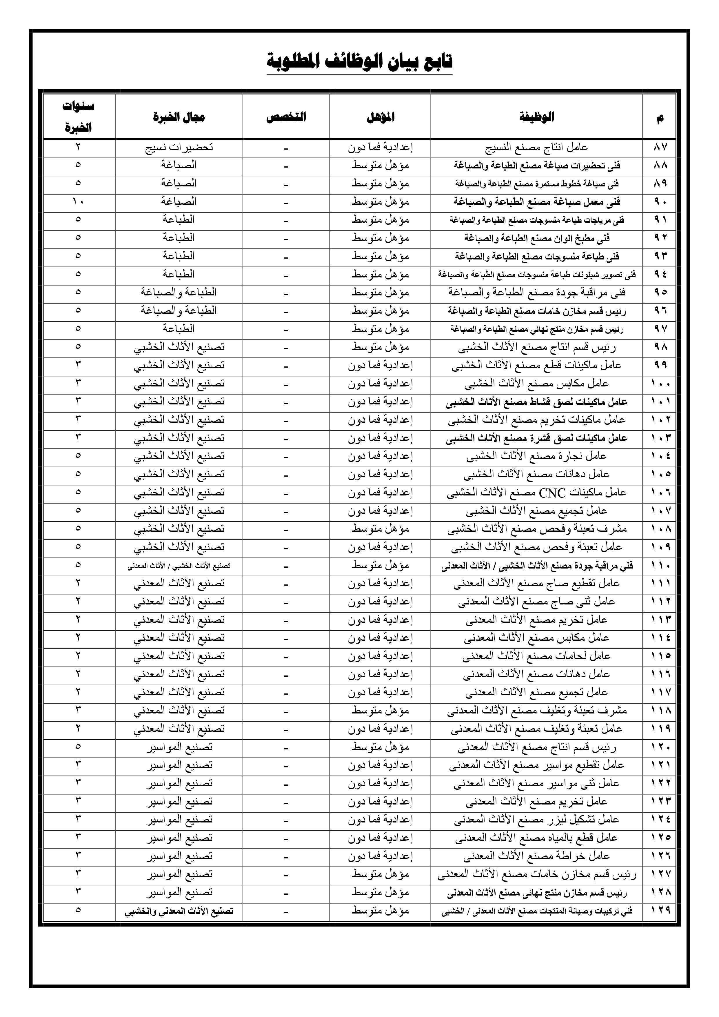 وظائف جهاز مشروعات الخدمة الوطنية 2019 4