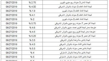 تبدأ من«500 جنيه».. البنك الأهلي يطرح شهادات استثمارية بمزايا كبيرة منها شهادة أمان المصريين.. إليكم التفاصيل 4