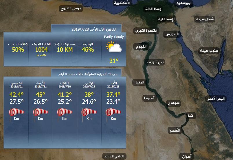 توقعات طقس اليوم .. والأرصاد تنشر بيان بدرجات الحرارة اليوم وتحذر من طقس الأربعاء القادم