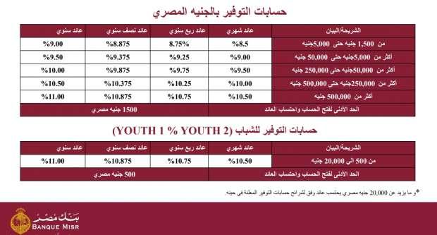 أسعار حسابات التوفير وشهادات الادخار والودائع في بنك مصر