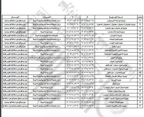 """""""بالأسماء والمستندات"""" قرار جمهوري منذ قليل بتخصيص 47 جزيرة من أراضي الدولة للقوات المسلحة المصرية 2"""