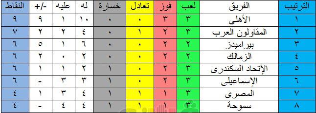 جدول ترتيب الدوري المصري بعد فوز الأهلى الكبير على أسوان