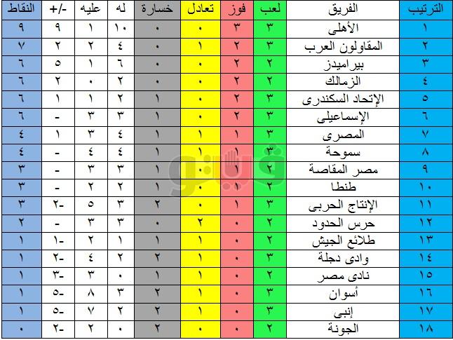 جدول ترتيب الدوري المصري بعد فوز الأهلى الكبير على أسوان 1