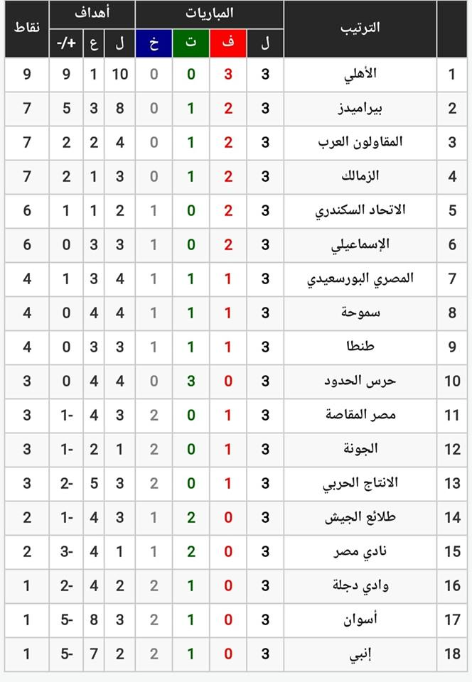 جدول ترتيب الدوري المصري بعد نتائج مباريات الأسبوع الثالث وفوز الأهلى وتعادل الزمالك 2