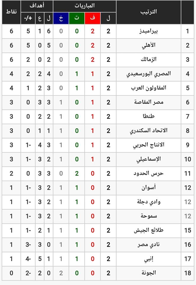 مواعيد مباريات الأسبوع الثالث وجدول ترتيب الدوري المصري 2