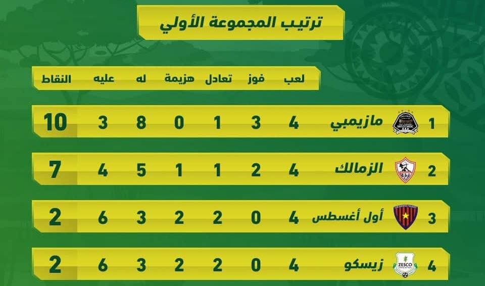 ترتيب المجموعة الأولى فى دوري أبطال أفريقيا بعد فوز الزمالك ومازيمبي