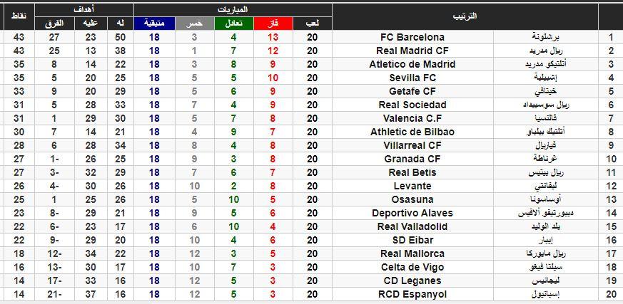 جدول ترتيب الدوري الاسباني2020