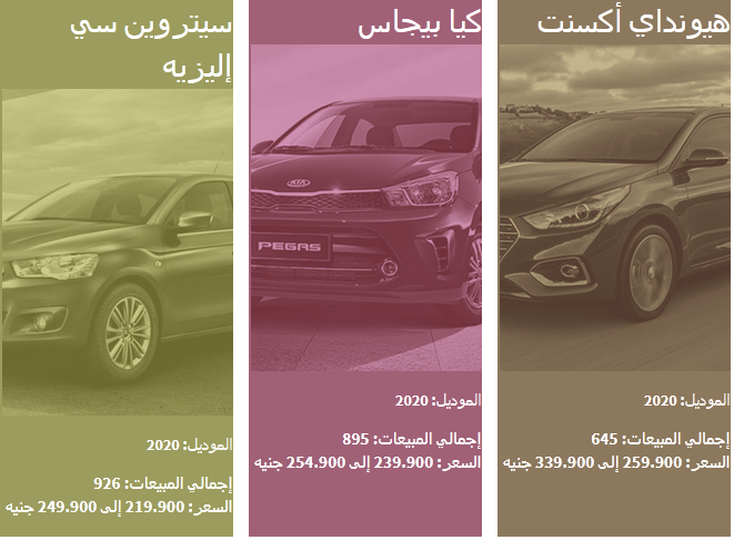 بالأرقام والصور| قائمة بأسعار السيارات الملاكي الاقتصادية الأكثر مبيعاً في مصر 3