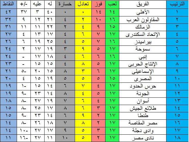 جدول ترتيب الدوري المصري بعد فوز الأهلي على طلائع الجيش بثلاثية نظيفة 3