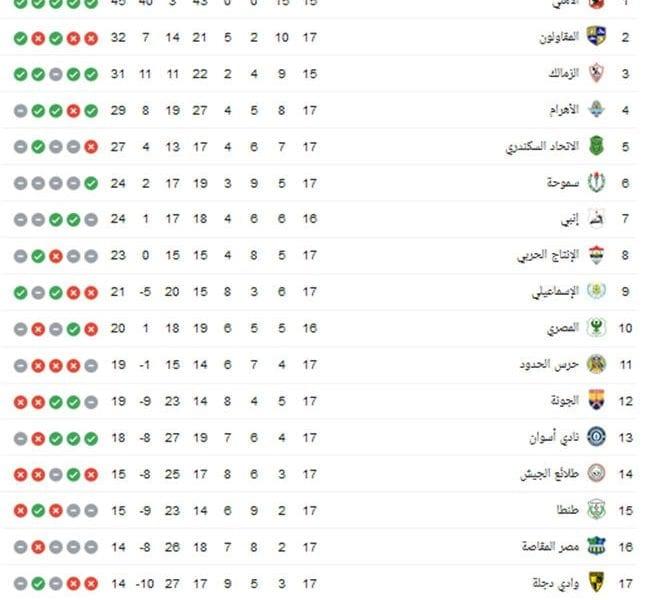 جدول ترتيب الدوري المصري بعد فوز الأهلي على المصري البورسعيدي