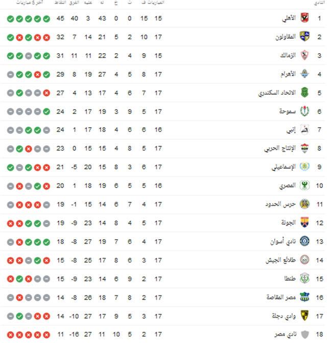 جدول ترتيب الدوري المصري بعد فوز الاهلي على المصري البورسعيدي